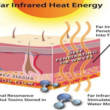 Far-Infrared Rays and Healing